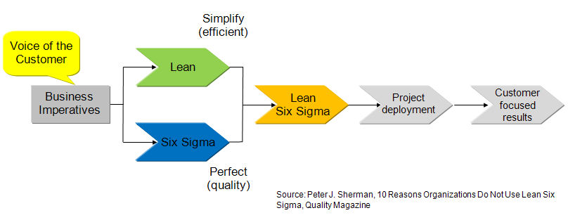 Lean en Six Sigma combinatie
