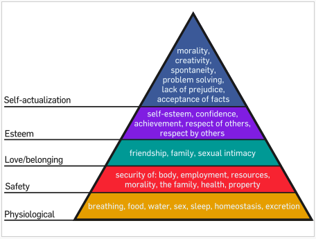 Maslow's Hierarchy of Needs (Wikipedea)